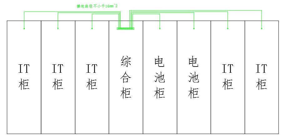 机柜系统等电位链接示意图
