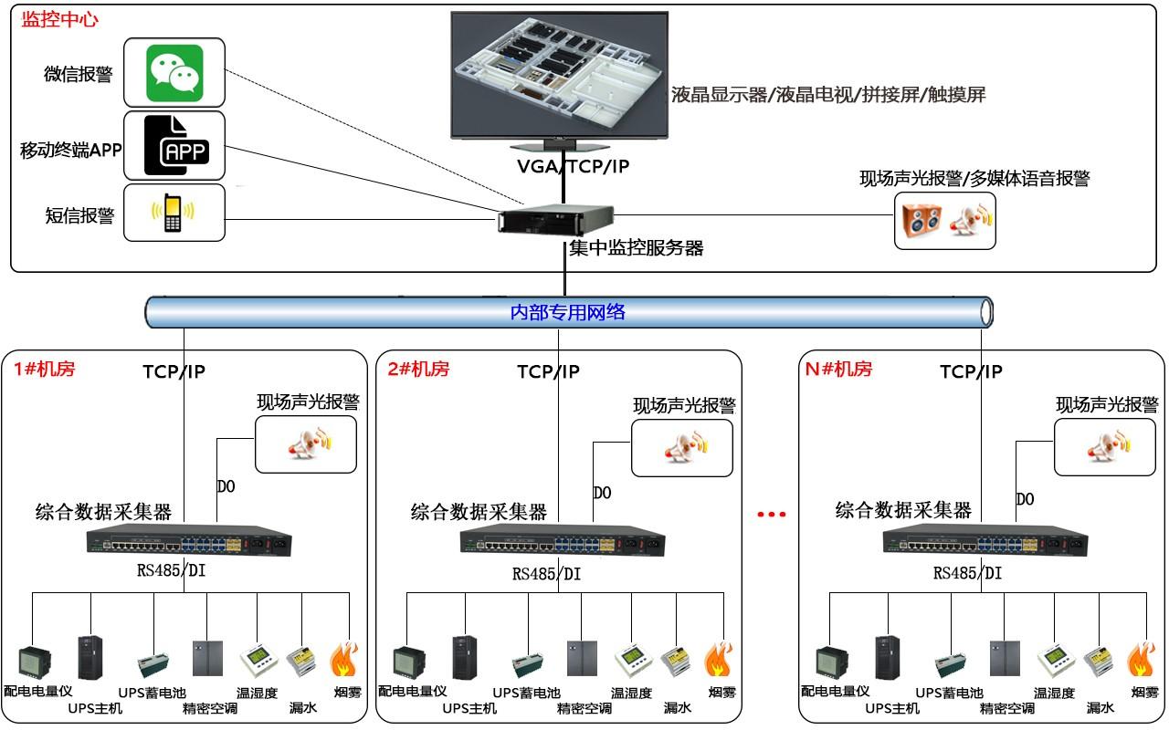 动环系统组网拓扑示例图